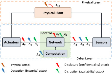 A systems and control perspective of CPS security