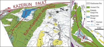 control of folding and faulting on fracturing in the zagros iran