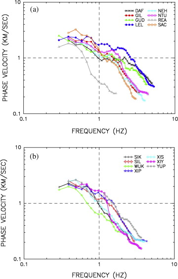 S-wave velocity structures of the Taipei Basin, Taiwan