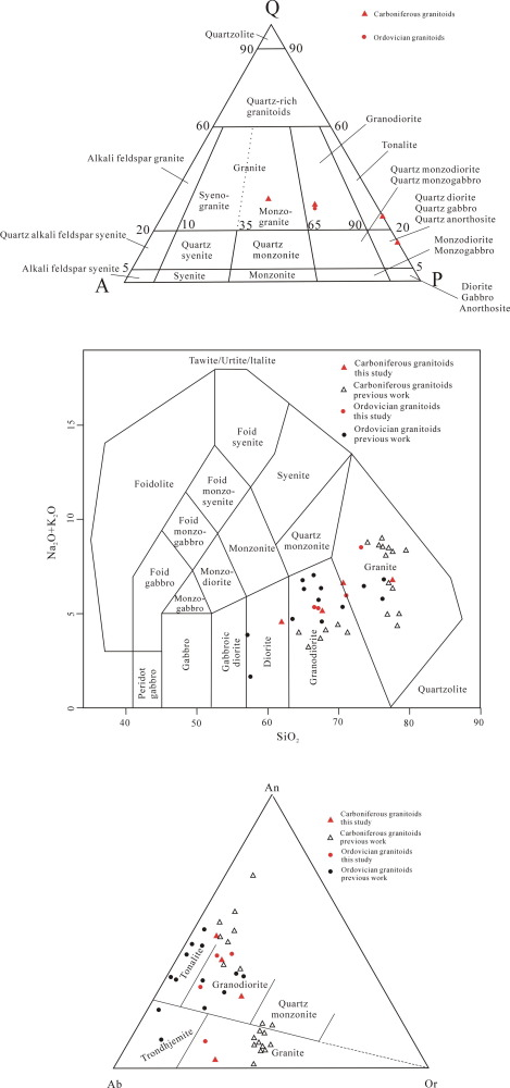 Zircon Ages And Hf Isotopic Compositions Of Ordovician And