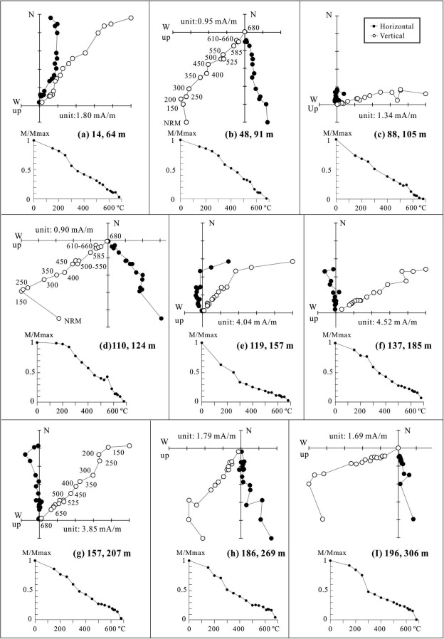 Late Cenozoic magnetostratigraphy and anisotropy of magnetic ...