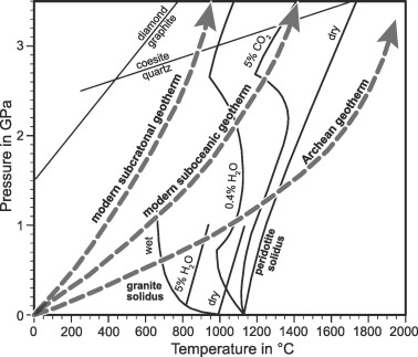 Earths Thermal Evolution Mantle Convection And Hadean Onset Of