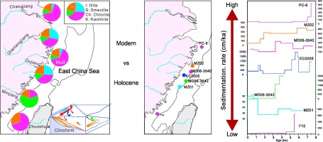 the south china sea paleoceanography and sedimentology developments in paleoenvironmental research