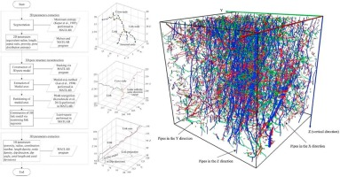 Characterization of macropore structure of Malan loess in NW China