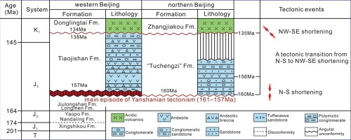 Revisiting of the Yanshanian basins in western and northern