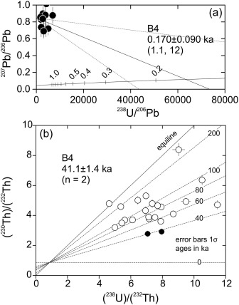 Magma origins and geodynamic implications for the Makran