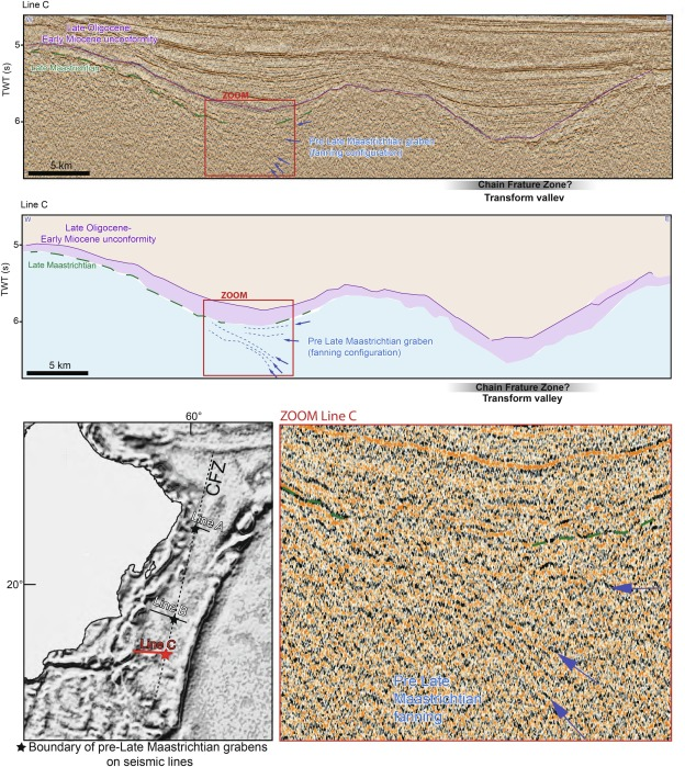 Successive Shifts Of The India Africa Transform Plate Boundary