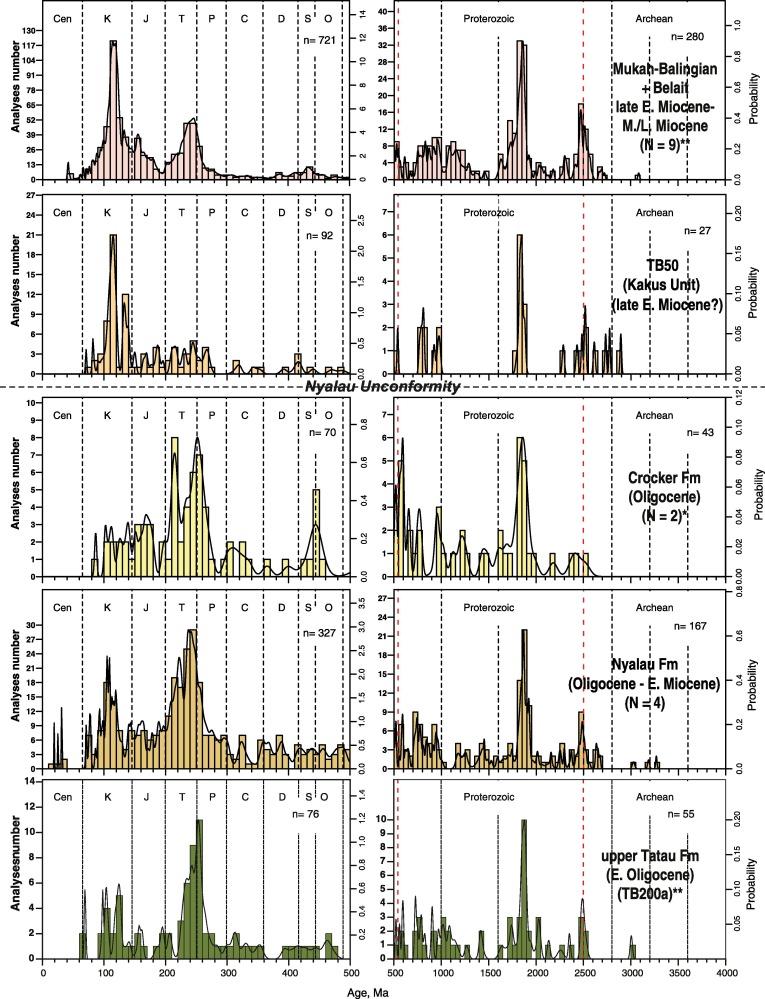 Oligocene Miocene Drainage Evolution Of Nw Borneo Stratigraphy