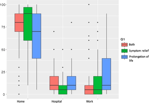 Expectations and preferences for palliative chemotherapy in head and