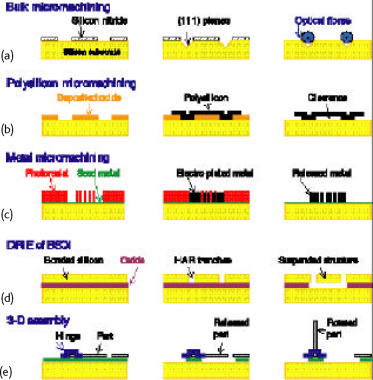Optical MEMS for telecoms - ScienceDirect