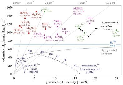 Materials for hydrogen storage - ScienceDirect
