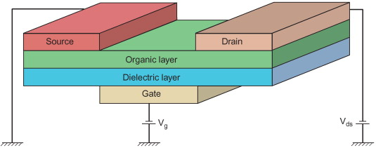 Organic thin film transistors sciencedirect download high res image 158kb publicscrutiny Gallery