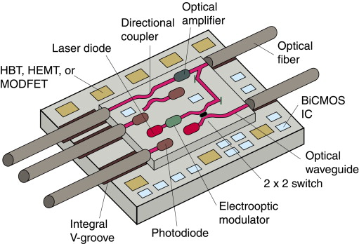 Silicon optical modulators - ScienceDirect