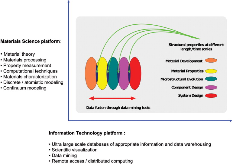 Materials informatics - ScienceDirect