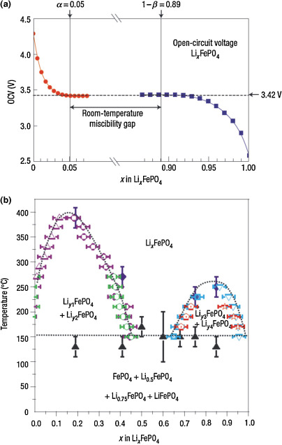 Two-phase transition of Li-intercalation compounds in Li-ion