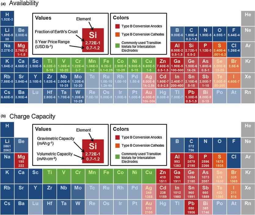High Energy Density Lithium Batteries Pdf Download tunear stitch phonetools trade