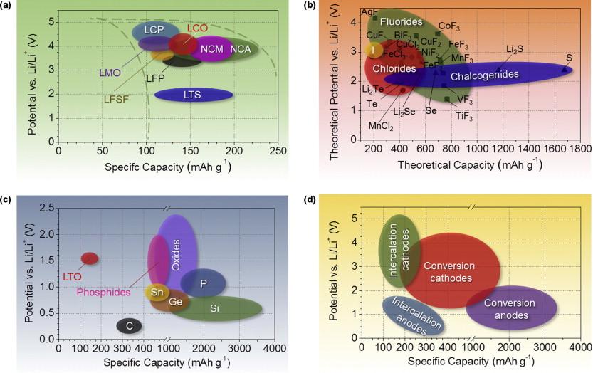 Li-ion battery materials: present and future - ScienceDirect