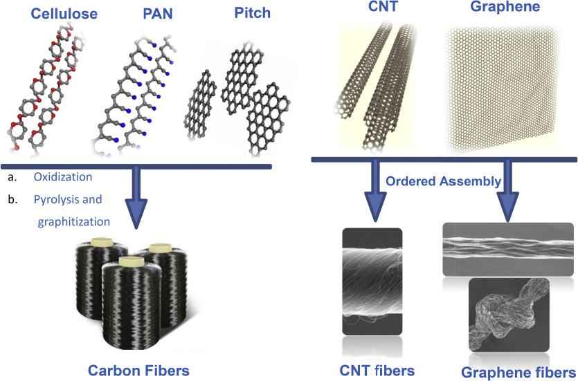 Graphene fiber: a new trend in carbon fibers - ScienceDirect