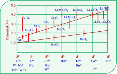 Understanding electrochemical potentials of cathode