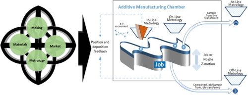 Additive manufacturing: scientific and technological challenges