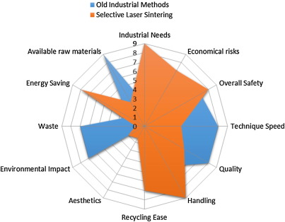 Additive manufacturing: scientific and technological