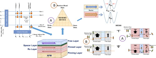 Spintronics based random access memory: a review - ScienceDirect