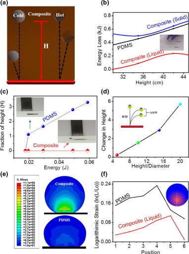 High stiffness polymer composite with tunable transparency