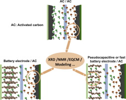 Materials for supercapacitors: When Li-ion battery power is
