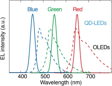 Recent advances in quantum dot-based light-emitting devices