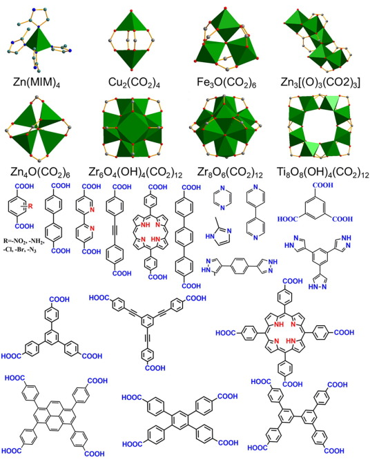 Metal–organic frameworks: Structures and functional