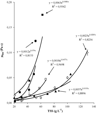 Effects Of Physico Chemical Factors On The Viscosity Evolution Of