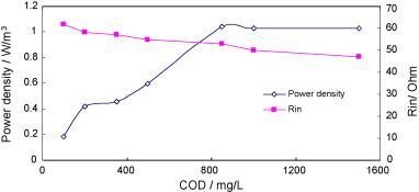 granular activated carbon single chamber microbial fuel cells