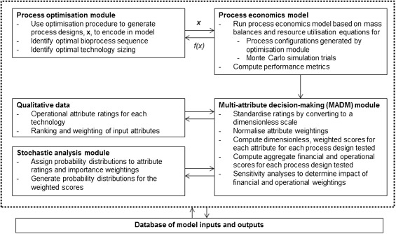 Cost-effective bioprocess design for the manufacture of