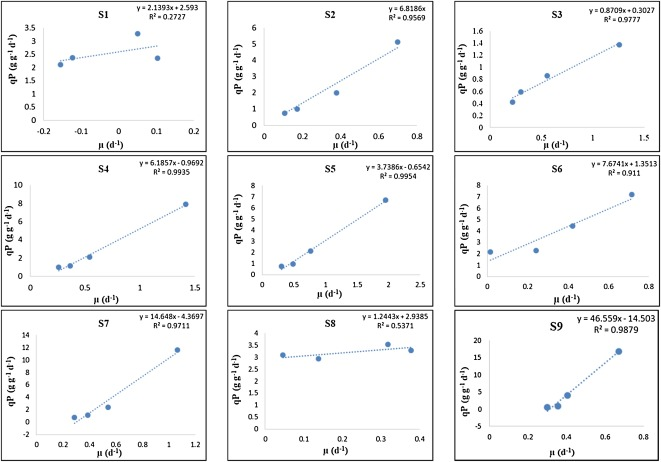 Analysis of growth and intracellular product synthesis