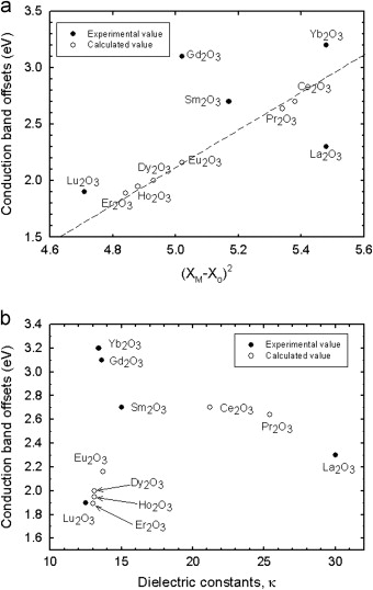 values for cbo between various metal oxides and si as a function of a the square of the oxide ionicity and b dielectric constant 61