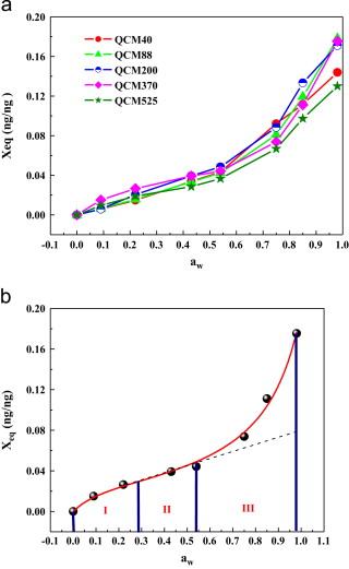 Humidity Sensing Properties Of Zno Qds Coated Qcm Optimization
