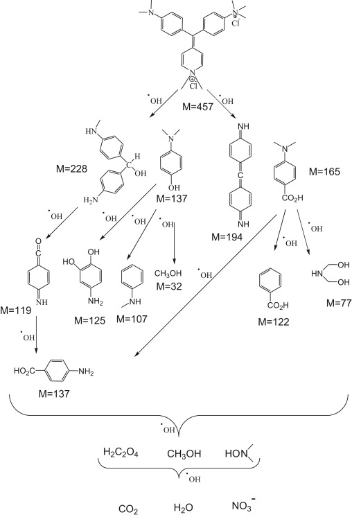 As Synthesized Zsm 5 Zeolite As A Suitable Support For Increasing