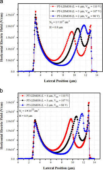 A novel LDMOS structure using P-trench for high performance