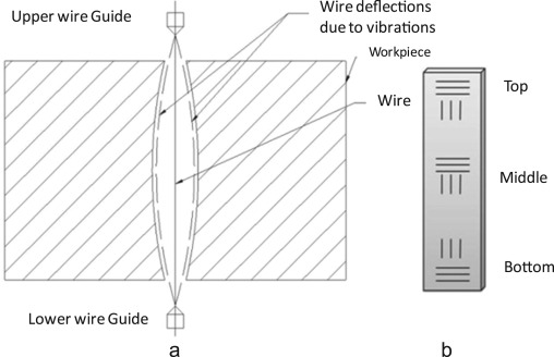Multi-objective optimization for silicon wafer slicing using wire ...