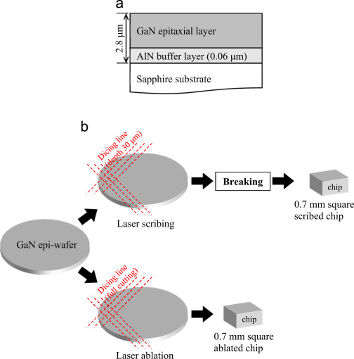 Evaluation of crystallinity of GaN epitaxial layer after