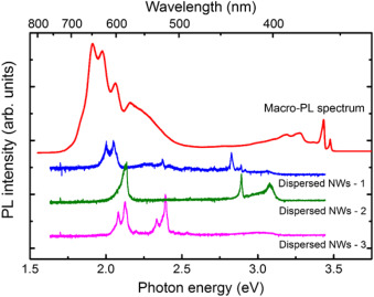 Chemical composition fluctuations and strain relaxation in ingan 4 photoluminescence spectroscopy spectra of an ensemble of ingan nws grown at 570 c with a nominal in flux of 28 red curve the micro pl spectra of 3 ccuart Image collections