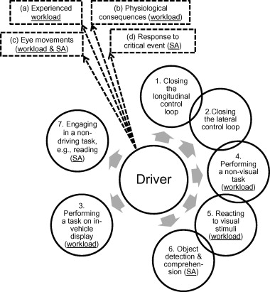 Effects Of Adaptive Cruise Control And Highly Automated Driving On