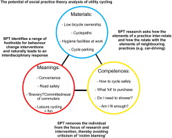 Analysing cycling as a social practice: An empirical
