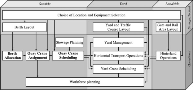 Relating planner task performance for container terminal