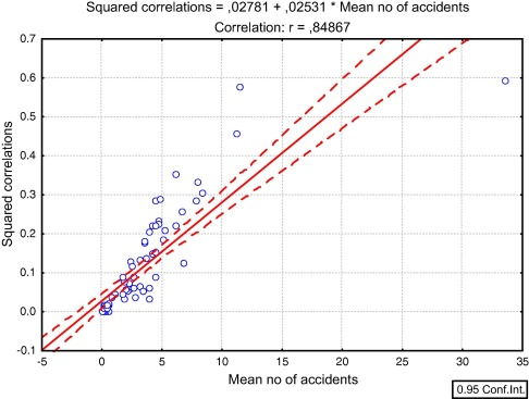 Personality versus traffic accidents