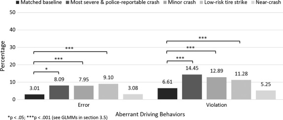 ed99dfd74fb427 Identifying effects of driving and secondary task demands, passenger ...