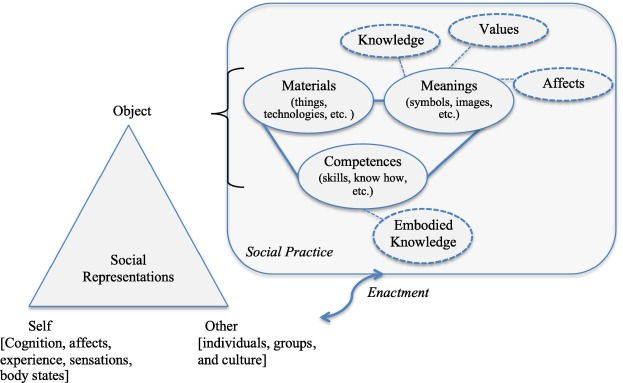 The social representations of cycling practices: An analysis