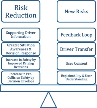 From Semi To Fully Autonomous Vehicles New Emerging Risks