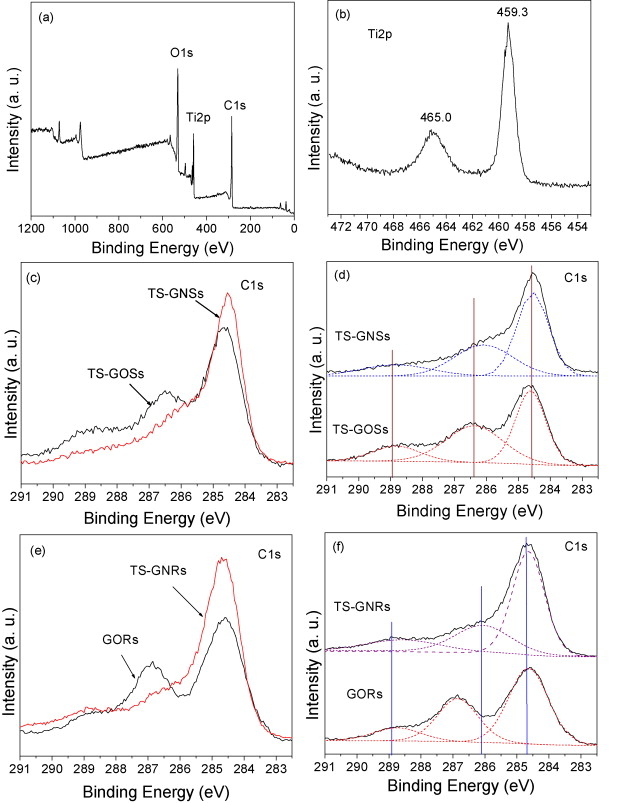 variant effect of graphene sheets and ribbons on photocatalytic rh sciencedirect com