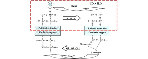 Reaction kinetics and mechanism of benzene combustion over
